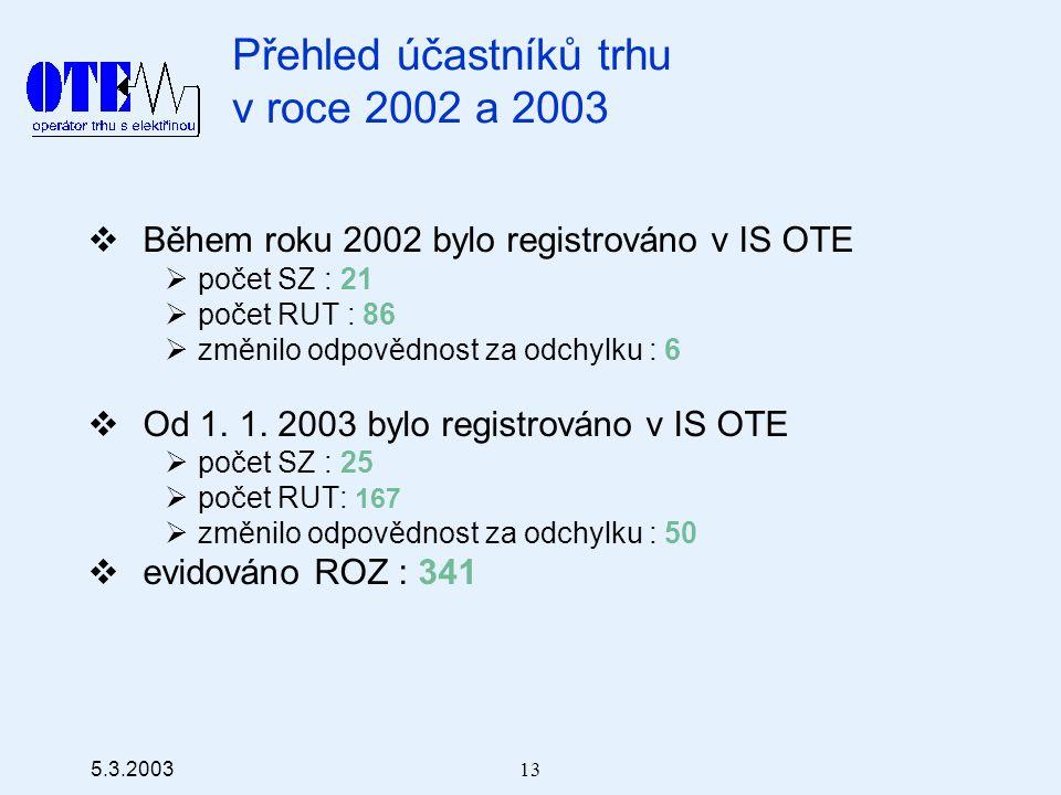 5.3.2003 13 Přehled účastníků trhu v roce 2002 a 2003  Během roku 2002 bylo registrováno v IS OTE  počet SZ : 21  počet RUT : 86  změnilo odpovědnost za odchylku : 6  Od 1.