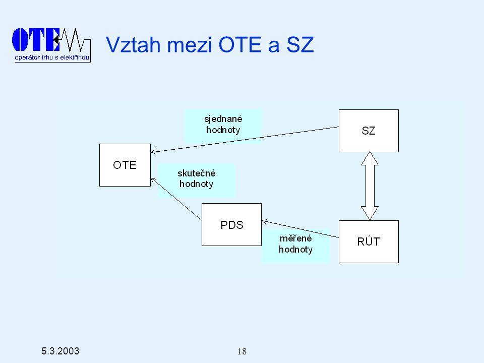 5.3.2003 18 Vztah mezi OTE a SZ