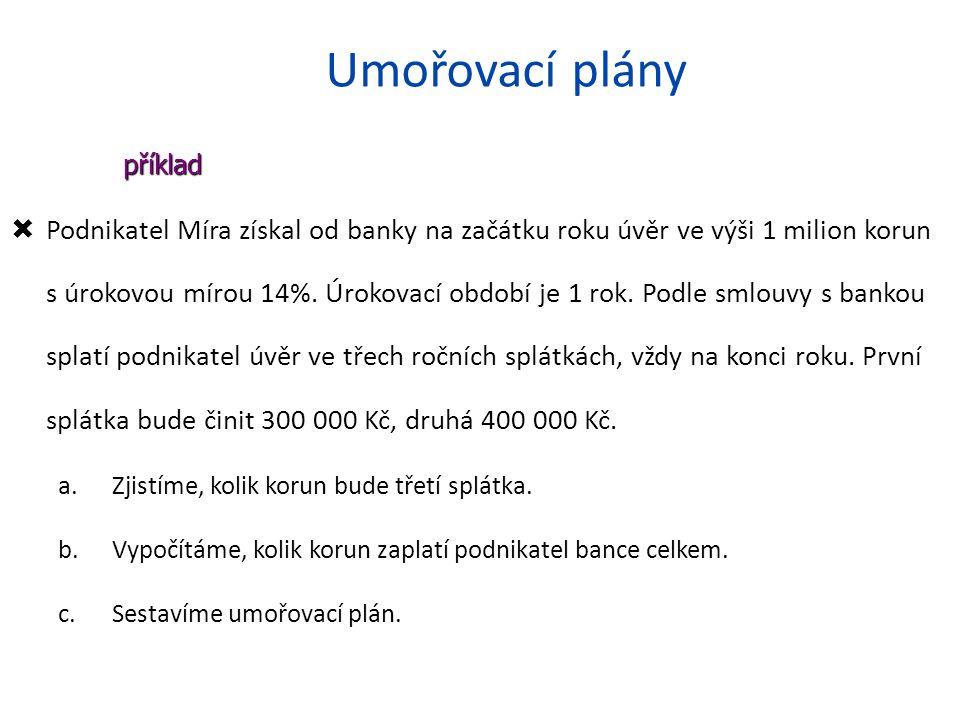 Umořovací plány  Podnikatel Míra získal od banky na začátku roku úvěr ve výši 1 milion korun s úrokovou mírou 14%.