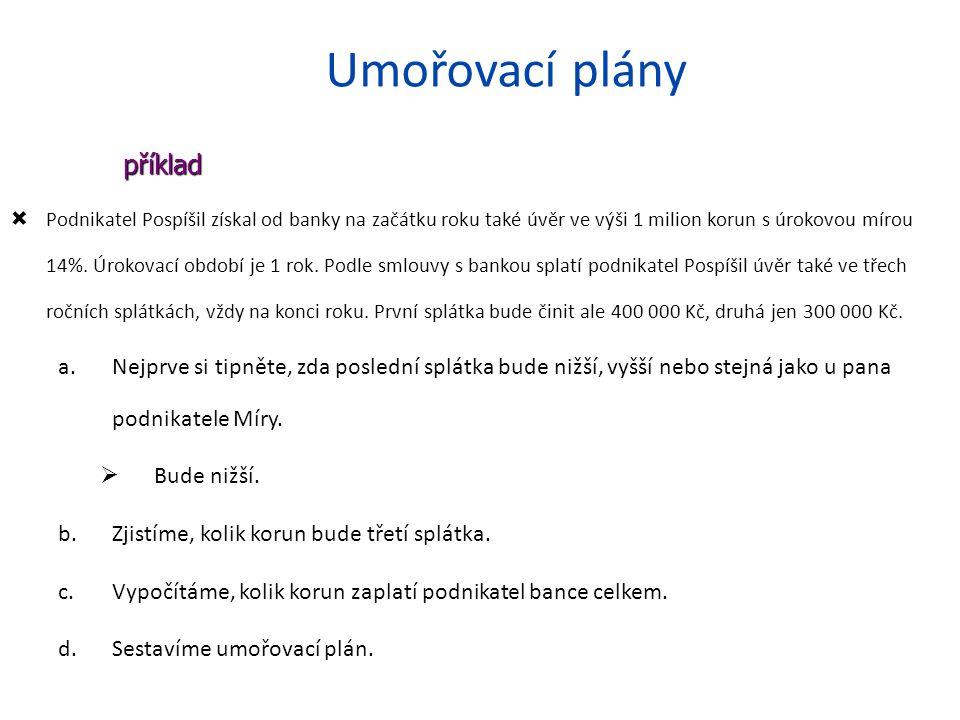 Umořovací plány  Podnikatel Pospíšil získal od banky na začátku roku také úvěr ve výši 1 milion korun s úrokovou mírou 14%.