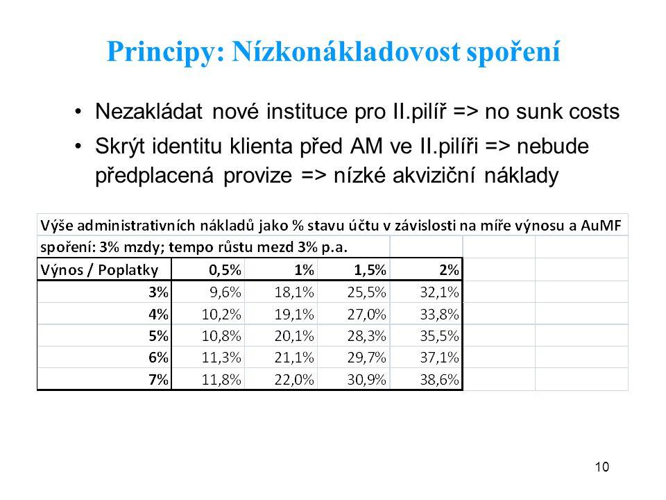 10 Nezakládat nové instituce pro II.pilíř => no sunk costs Skrýt identitu klienta před AM ve II.pilíři => nebude předplacená provize => nízké akviziční náklady Principy: Nízkonákladovost spoření