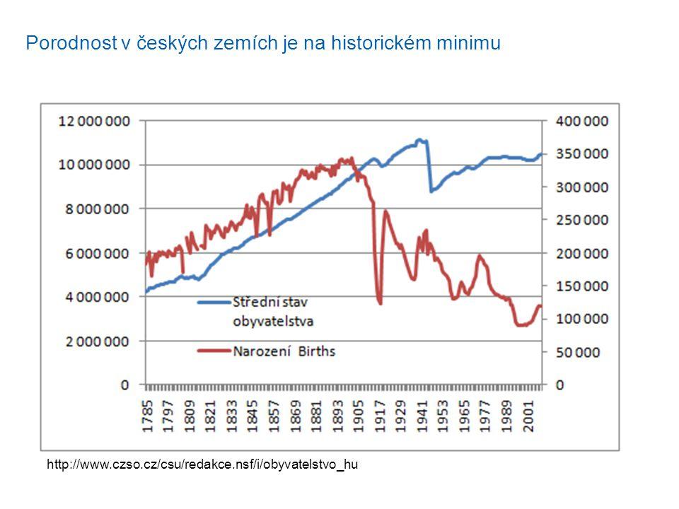 http://www.czso.cz/csu/redakce.nsf/i/obyvatelstvo_hu Porodnost v českých zemích je na historickém minimu