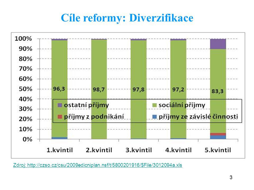 3 Cíle reformy: Diverzifikace Zdroj: http://czso.cz/csu/2009edicniplan.nsf/t/5800201916/$File/3012094a.xls