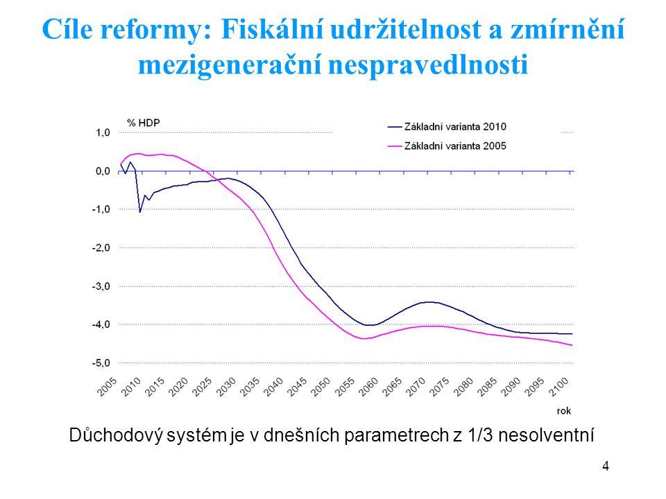 4 Důchodový systém je v dnešních parametrech z 1/3 nesolventní Cíle reformy: Fiskální udržitelnost a zmírnění mezigenerační nespravedlnosti