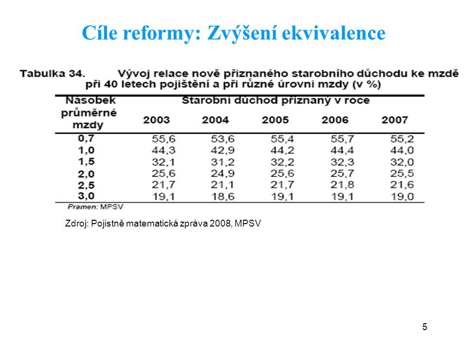 5 Cíle reformy: Zvýšení ekvivalence Zdroj: Pojistně matematická zpráva 2008, MPSV