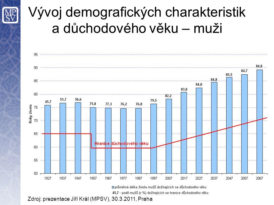 Vývoj demografických charakteristik a důchodového věku – muži Zdroj: prezentace Jiří Král (MPSV), 30.3.2011, Praha