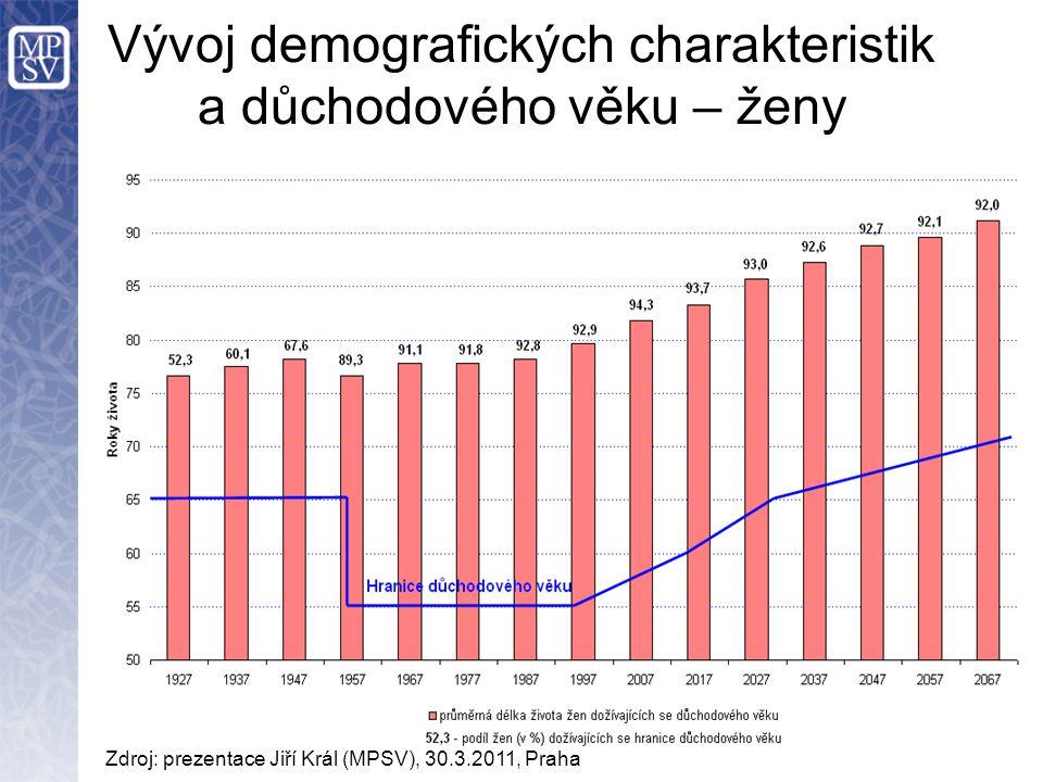 Vývoj demografických charakteristik a důchodového věku – ženy Zdroj: prezentace Jiří Král (MPSV), 30.3.2011, Praha
