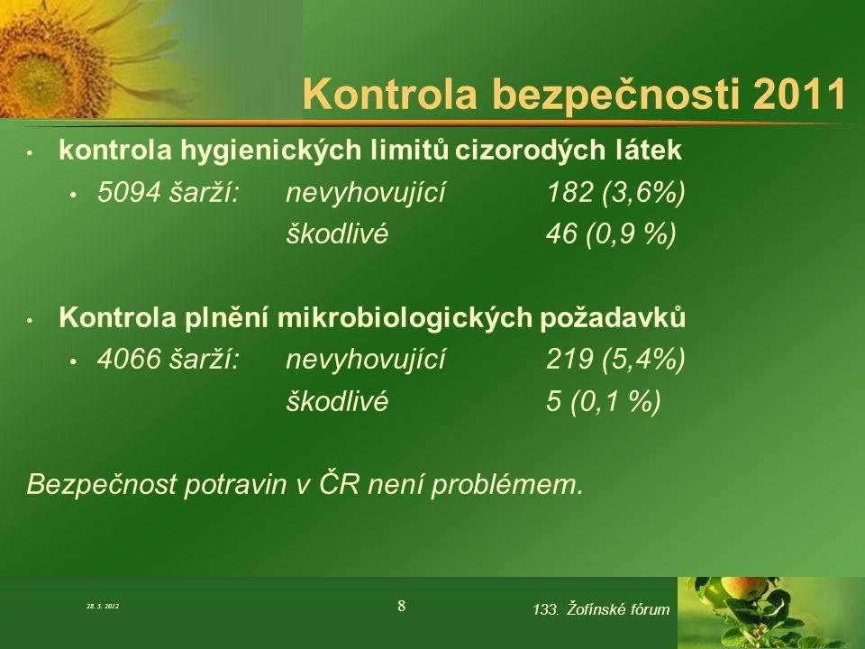 Kontrola bezpečnosti 2011 kontrola hygienických limitů cizorodých látek 5094 šarží: nevyhovující 182 (3,6%) škodlivé 46 (0,9 %) Kontrola plnění mikrob