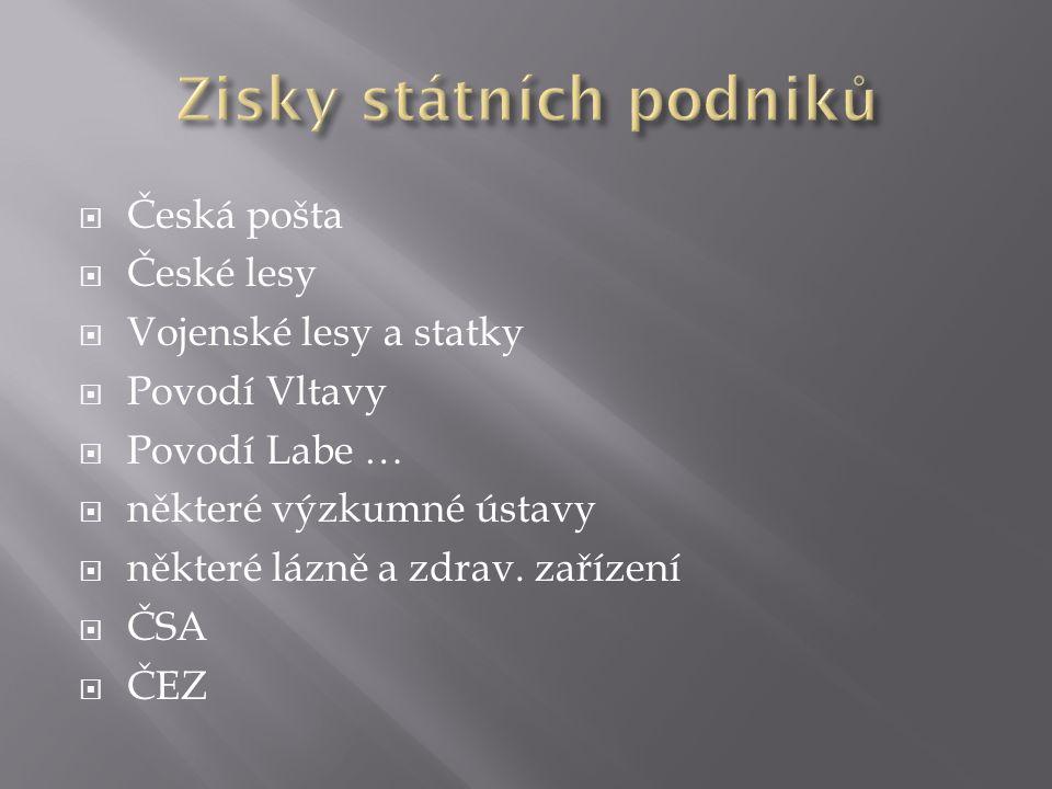  Česká pošta  České lesy  Vojenské lesy a statky  Povodí Vltavy  Povodí Labe …  některé výzkumné ústavy  některé lázně a zdrav.