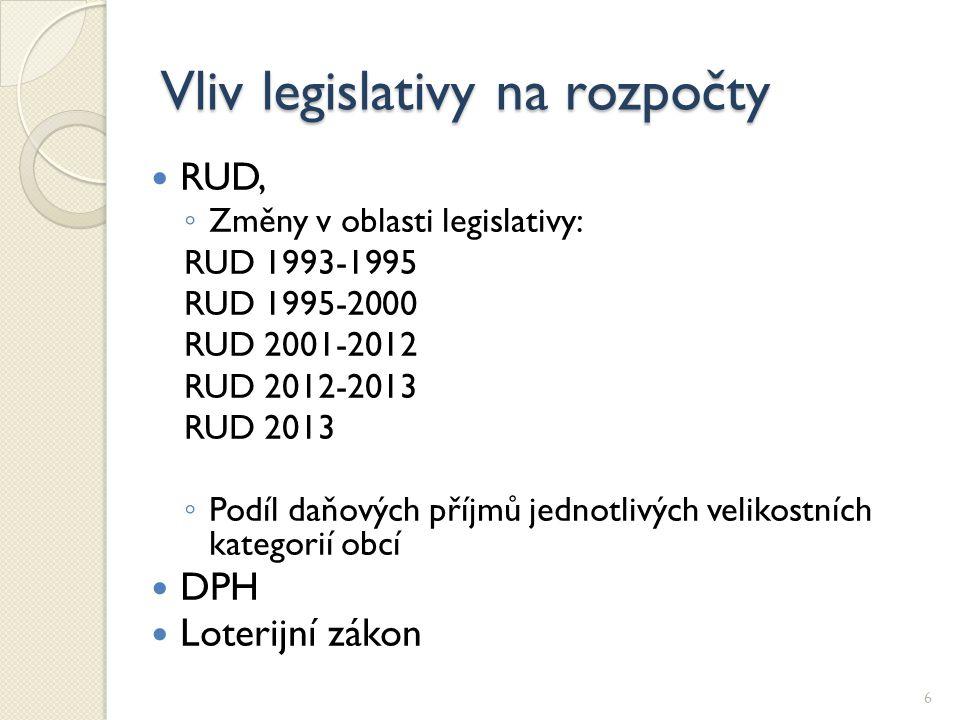 Vliv legislativy na rozpočty RUD, ◦ Změny v oblasti legislativy: RUD 1993-1995 RUD 1995-2000 RUD 2001-2012 RUD 2012-2013 RUD 2013 ◦ Podíl daňových pří