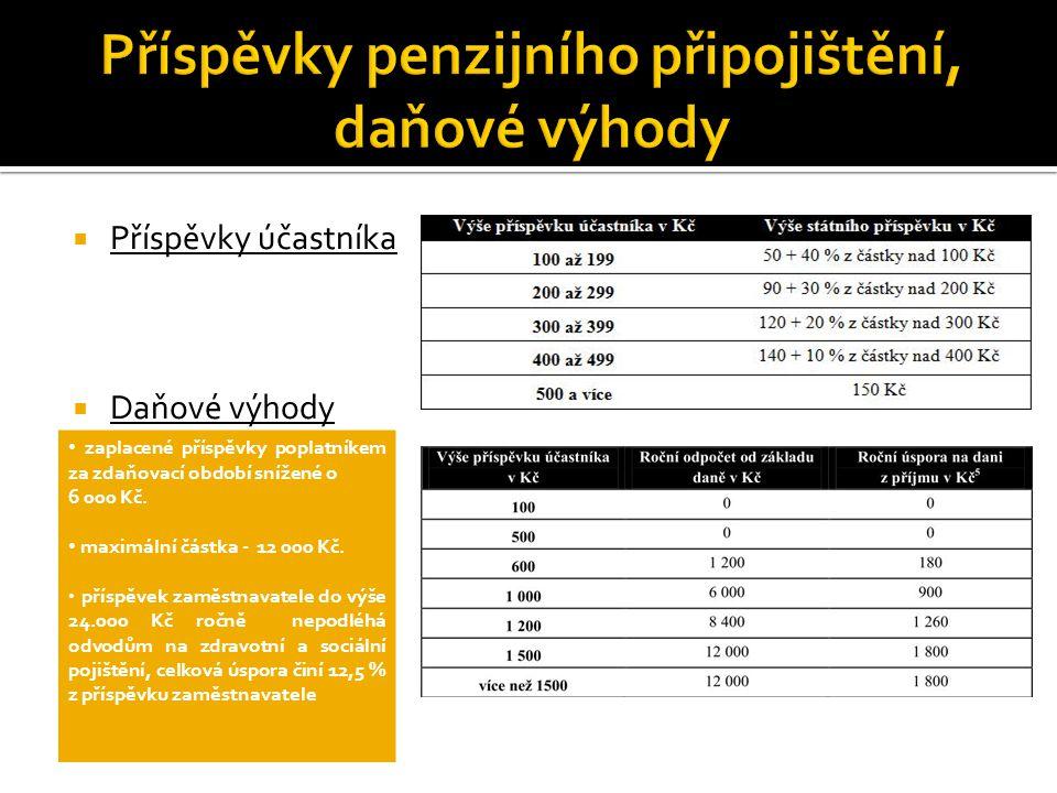  Příspěvky účastníka  Daňové výhody zaplacené příspěvky poplatníkem za zdaňovací období snížené o 6 000 Kč.