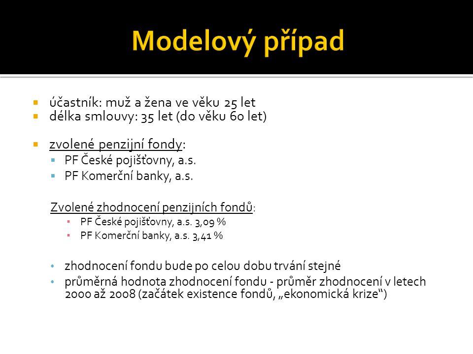  účastník: muž a žena ve věku 25 let  délka smlouvy: 35 let (do věku 60 let)  zvolené penzijní fondy:  PF České pojišťovny, a.s.