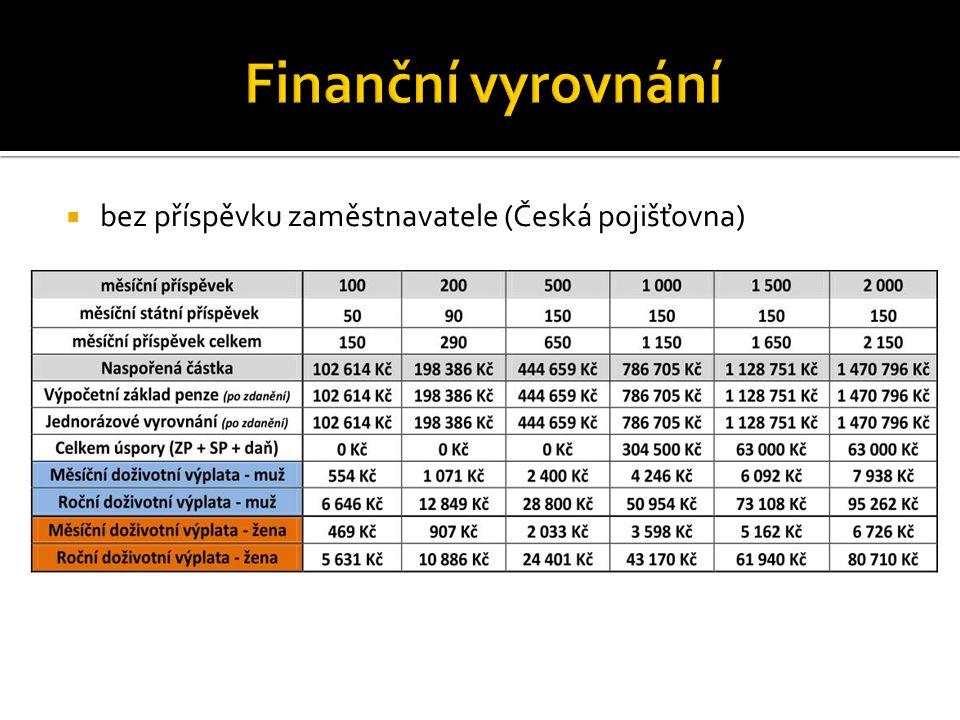  bez příspěvku zaměstnavatele (Česká pojišťovna)