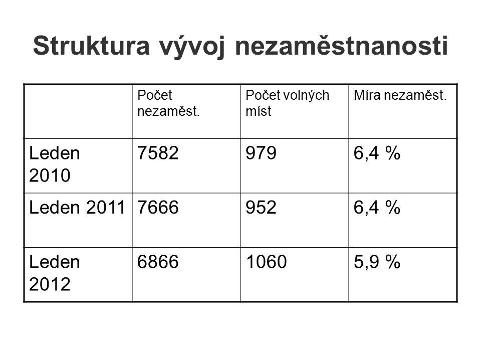 Struktura vývoj nezaměstnanosti Počet nezaměst. Počet volných míst Míra nezaměst.