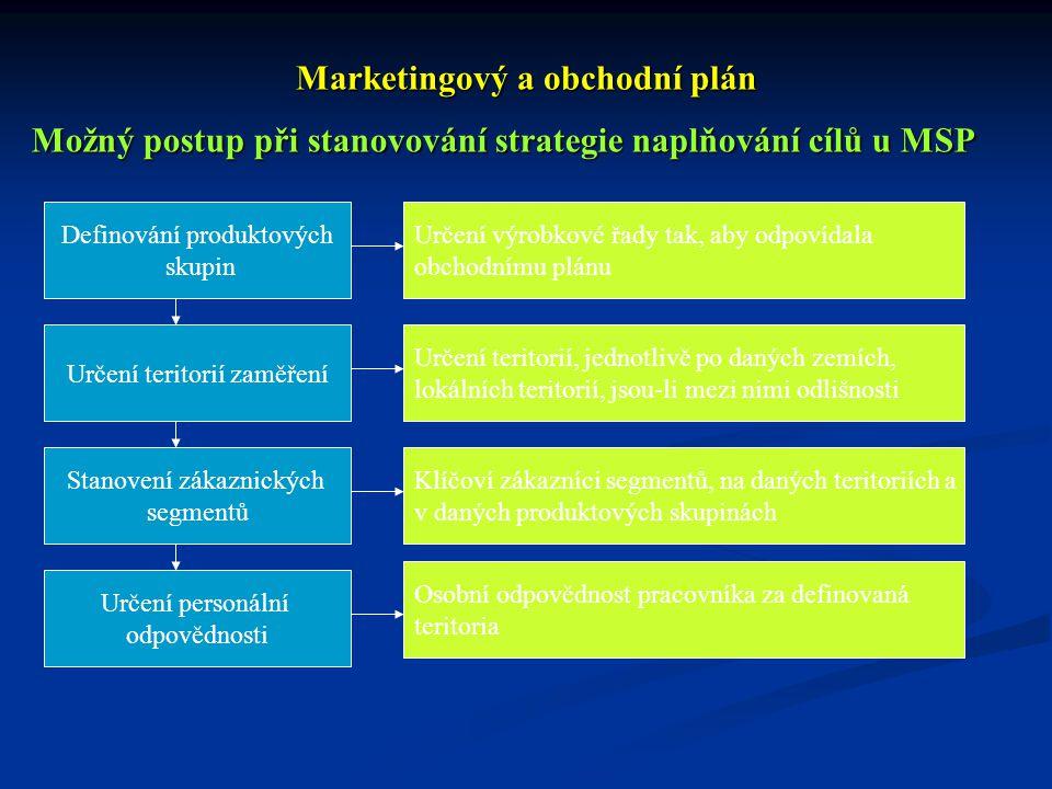 Marketingový a obchodní plán Možný postup při stanovování strategie naplňování cílů u MSP Definování produktových skupin Určení výrobkové řady tak, ab