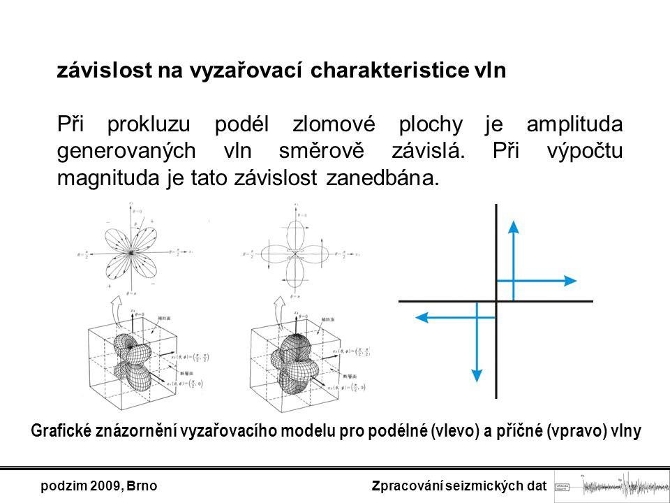 podzim 2009, Brno Zpracování seizmických dat závislost na vyzařovací charakteristice vln Při prokluzu podél zlomové plochy je amplituda generovaných vln směrově závislá.
