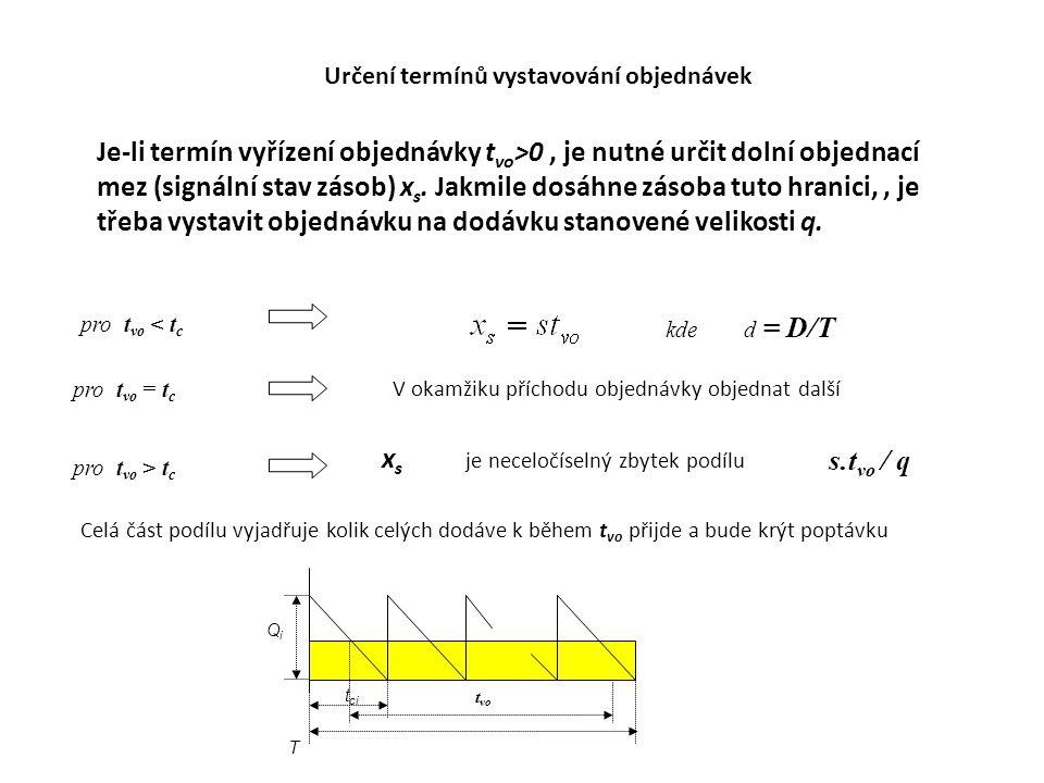 Určení termínů vystavování objednávek Je-li termín vyřízení objednávky t vo >0, je nutné určit dolní objednací mez (signální stav zásob) x s.