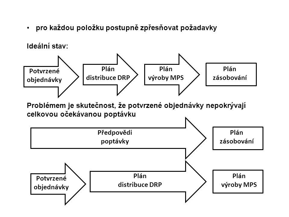 pro každou položku postupně zpřesňovat požadavky Plán výroby MPS Ideální stav: Potvrzené objednávky Plán distribuce DRP Plán zásobování Problémem je skutečnost, že potvrzené objednávky nepokrývají celkovou očekávanou poptávku Plán výroby MPS Potvrzené objednávky Plán distribuce DRP Plán zásobování Předpovědi poptávky