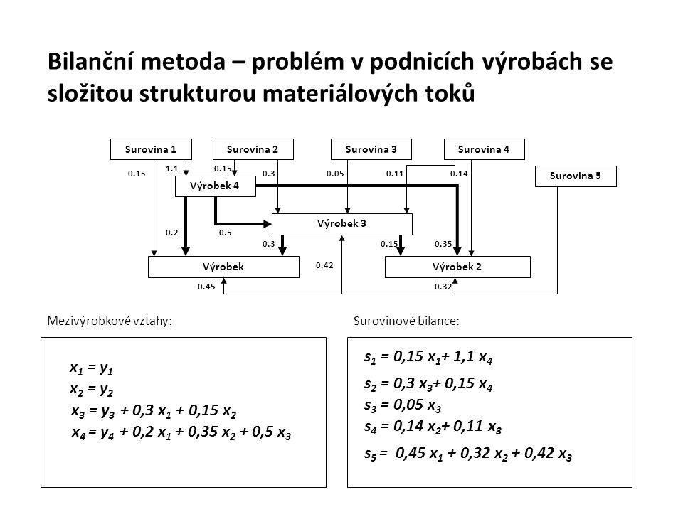 Mezivýrobkové vztahy: x 1 = y 1 x 2 = y 2 x 3 = y 3 + 0,3 x 1 + 0,15 x 2 x 4 = y 4 + 0,2 x 1 + 0,35 x 2 + 0,5 x 3 Surovina 1 VýrobekVýrobek 2 Výrobek 3 Výrobek 4 0.15 1.1 0.3 0.15 0.050.110.14 0.320.45 0.20.5 0.30.150.35 0.42 Surovinové bilance: s 3 = 0,05 x 3 s 2 = 0,3 x 3 + 0,15 x 4 s 4 = 0,14 x 2 + 0,11 x 3 s 5 = 0,45 x 1 + 0,32 x 2 + 0,42 x 3 Surovina 2Surovina 3Surovina 4 Surovina 5 s 1 = 0,15 x 1 + 1,1 x 4 Bilanční metoda – problém v podnicích výrobách se složitou strukturou materiálových toků