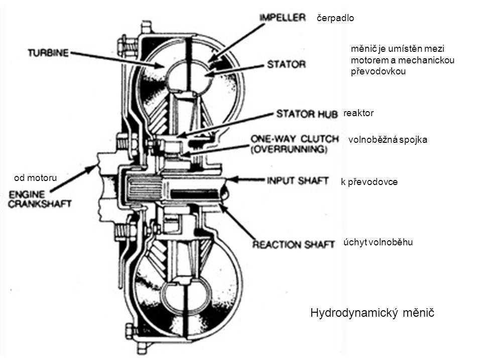 Hydrodynamický měnič od motoru k převodovce volnoběžná spojka úchyt volnoběhu reaktor čerpadlo měnič je umístěn mezi motorem a mechanickou převodovkou