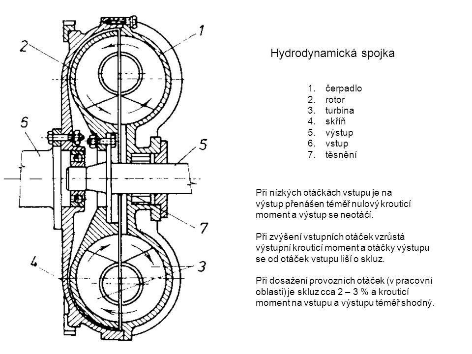Hydrodynamická spojka 1.čerpadlo 2.rotor 3.turbina 4.skříň 5.výstup 6.vstup 7.těsnění Při nízkých otáčkách vstupu je na výstup přenášen téměř nulový krouticí moment a výstup se neotáčí.