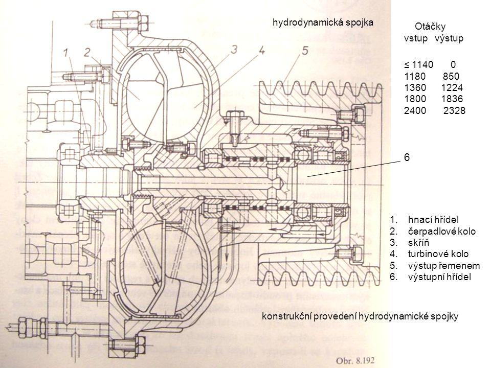 hydrodynamická spojka 1.hnací hřídel 2.čerpadlové kolo 3.skříň 4.turbinové kolo 5.výstup řemenem 6.výstupní hřídel konstrukční provedení hydrodynamické spojky Otáčky vstup výstup ≤ 1140 0 1180 850 1360 1224 1800 1836 2400 2328 6
