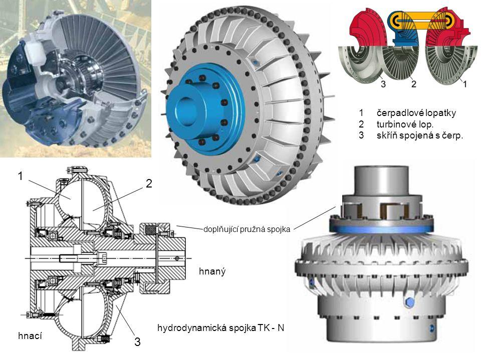 hydrodynamická spojka TK - N 1 2 3 1čerpadlové lopatky 2turbinové lop.