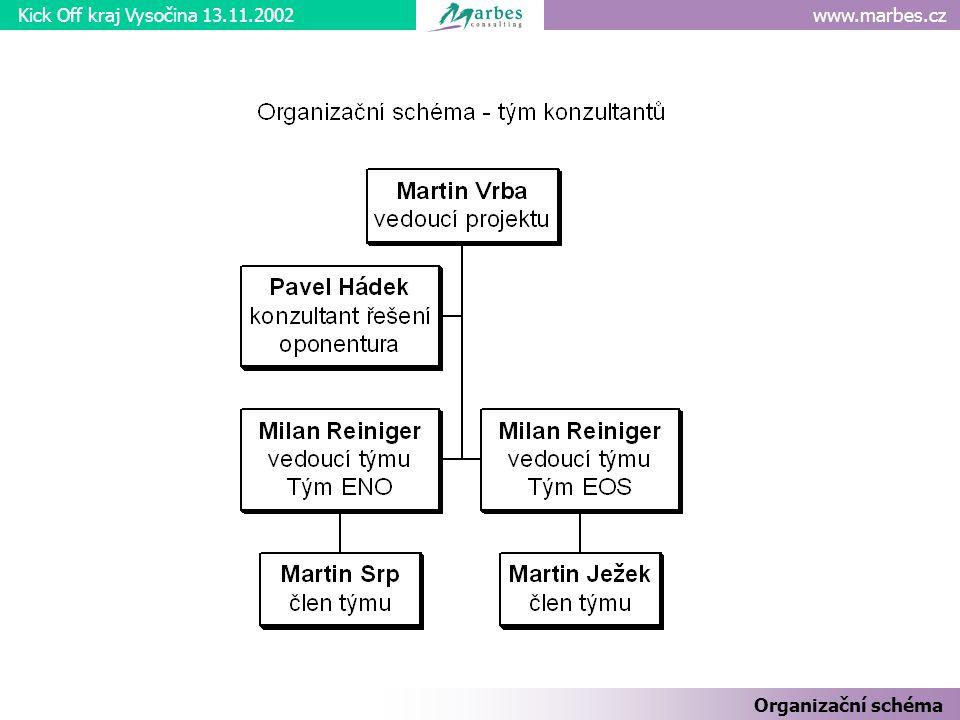 www.marbes.czKick Off kraj Vysočina 13.11.2002 Organizační schéma