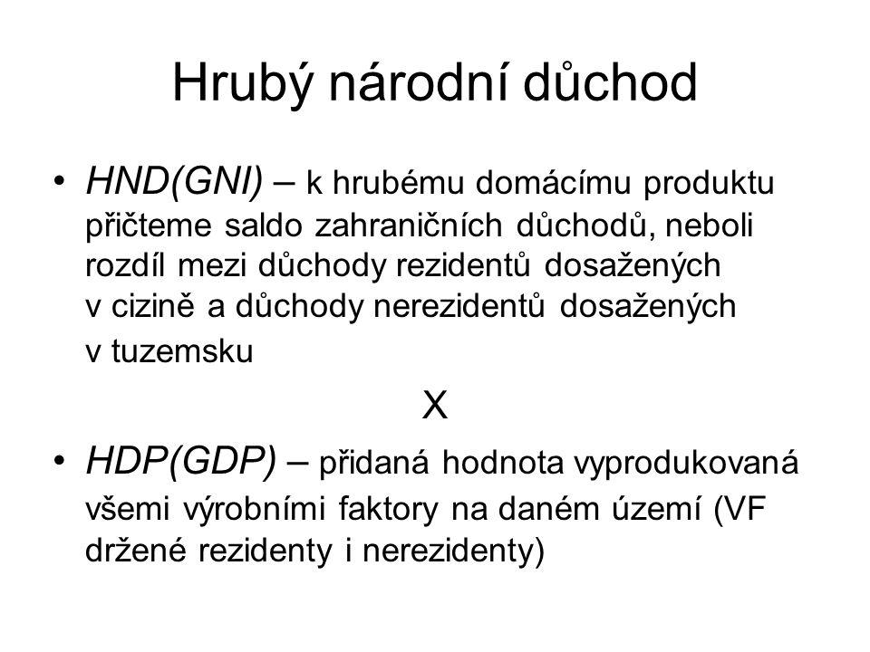 Hrubý národní důchod HND(GNI) – k hrubému domácímu produktu přičteme saldo zahraničních důchodů, neboli rozdíl mezi důchody rezidentů dosažených v ciz