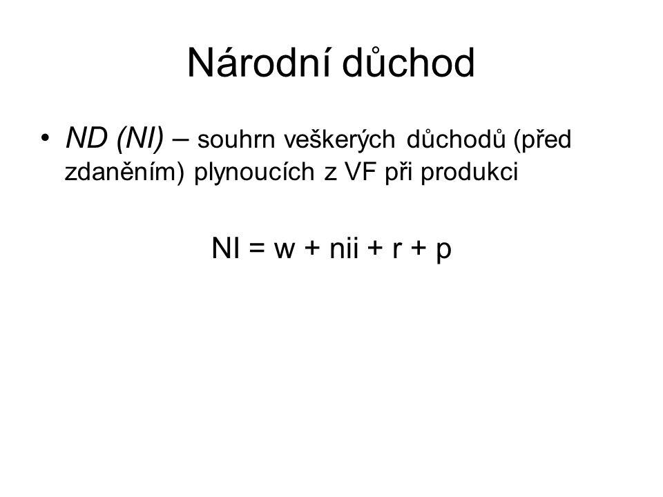 Národní důchod ND (NI) – souhrn veškerých důchodů (před zdaněním) plynoucích z VF při produkci NI = w + nii + r + p
