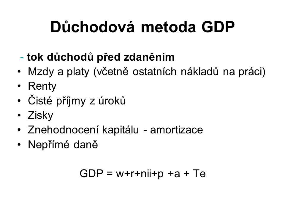 Důchodová metoda GDP - tok důchodů před zdaněním Mzdy a platy (včetně ostatních nákladů na práci) Renty Čisté příjmy z úroků Zisky Znehodnocení kapitá