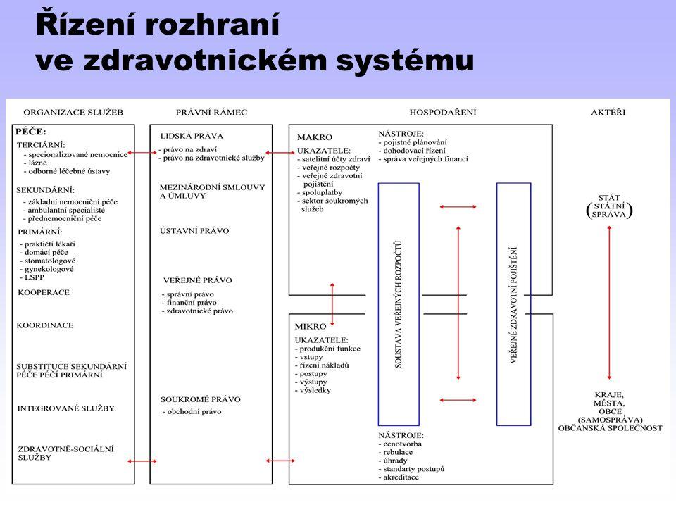 Řízení rozhraní ve zdravotnickém systému
