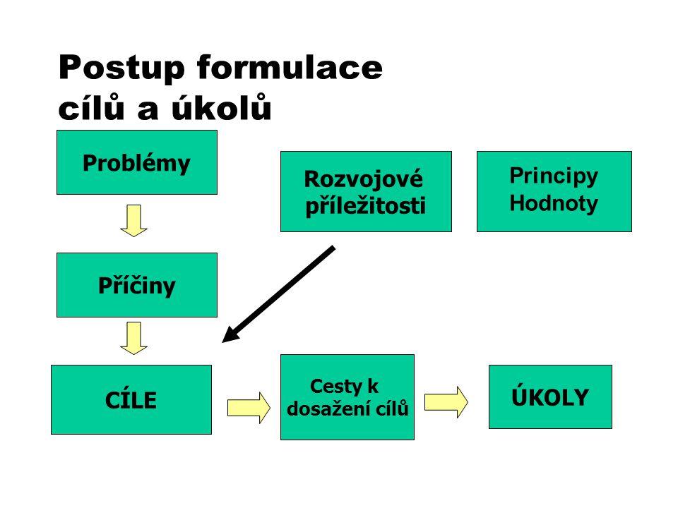 Principy veřejného zdravotního pojištění Role hlavních účastníků veřejného zdravotního pojištění: D.