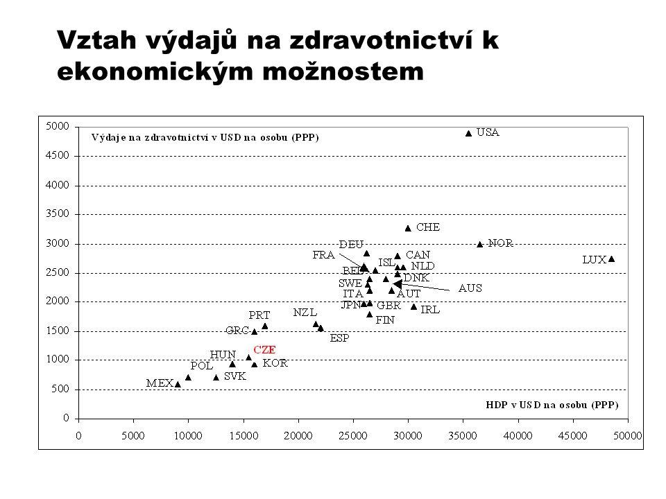 Vztah výdajů na zdravotnictví k ekonomickým možnostem