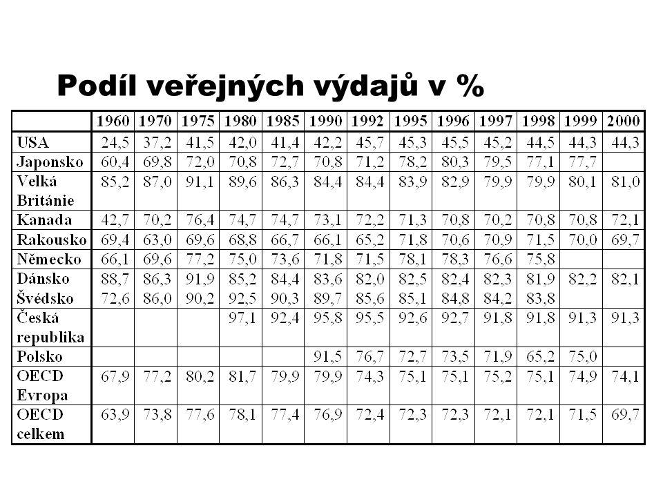 Podíl veřejných výdajů v %