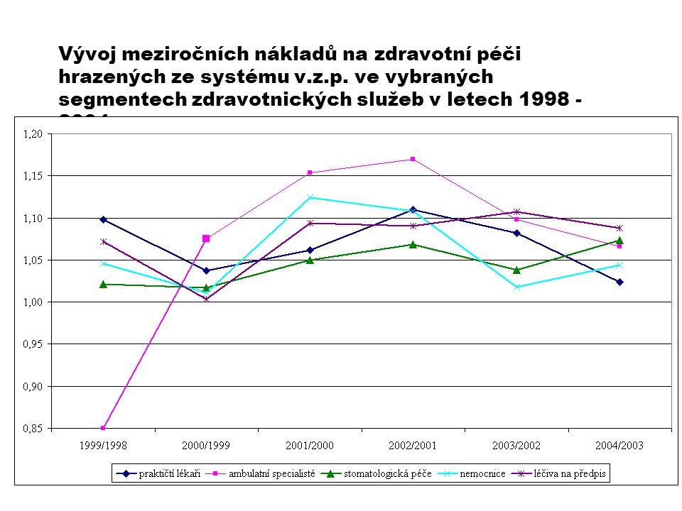 Vývoj meziročních nákladů na zdravotní péči hrazených ze systému v.z.p. ve vybraných segmentech zdravotnických služeb v letech 1998 - 2004