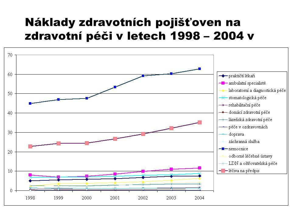 Náklady zdravotních pojišťoven na zdravotní péči v letech 1998 – 2004 v mld. Kč