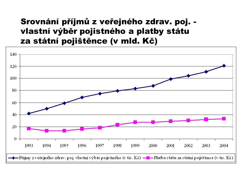 Srovnání příjmů z veřejného zdrav. poj. - vlastní výběr pojistného a platby státu za státní pojištěnce (v mld. Kč)