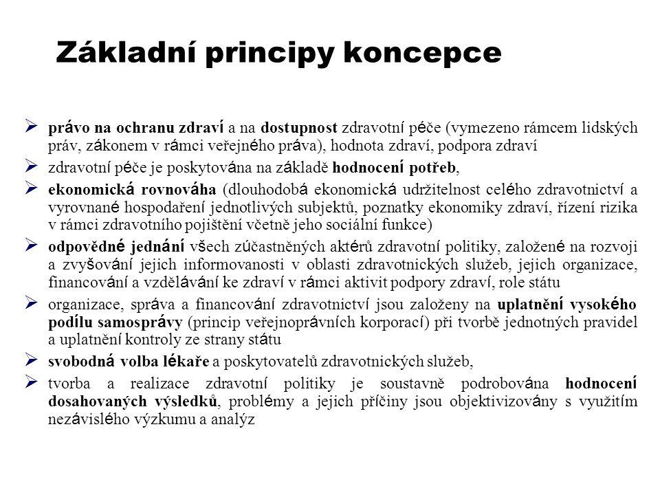 Základní principy koncepce  pr á vo na ochranu zdrav í a na dostupnost zdravotn í p é če (vymezeno rámcem lidských práv, z á konem v r á mci veřejn é