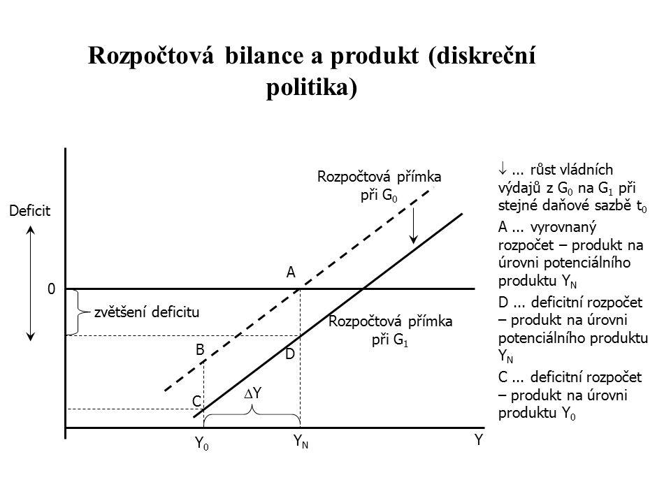 Rozpočtová bilance a produkt (diskreční politika) ... růst vládních výdajů z G 0 na G 1 při stejné daňové sazbě t 0 A... vyrovnaný rozpočet – produkt