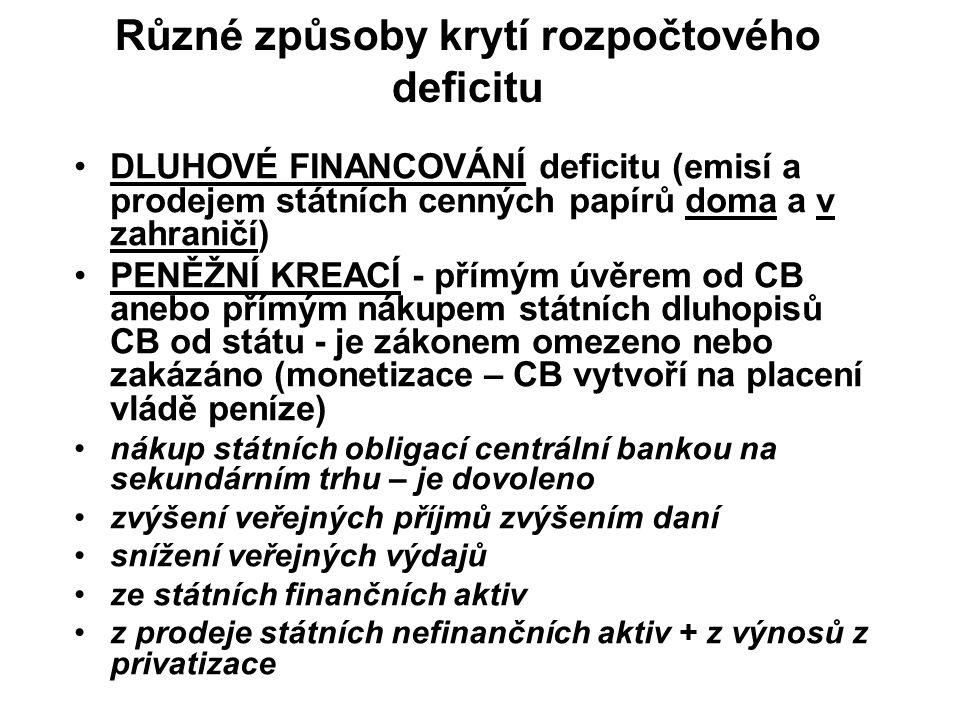 Různé způsoby krytí rozpočtového deficitu DLUHOVÉ FINANCOVÁNÍ deficitu (emisí a prodejem státních cenných papírů doma a v zahraničí) PENĚŽNÍ KREACÍ - přímým úvěrem od CB anebo přímým nákupem státních dluhopisů CB od státu - je zákonem omezeno nebo zakázáno (monetizace – CB vytvoří na placení vládě peníze) nákup státních obligací centrální bankou na sekundárním trhu – je dovoleno zvýšení veřejných příjmů zvýšením daní snížení veřejných výdajů ze státních finančních aktiv z prodeje státních nefinančních aktiv + z výnosů z privatizace
