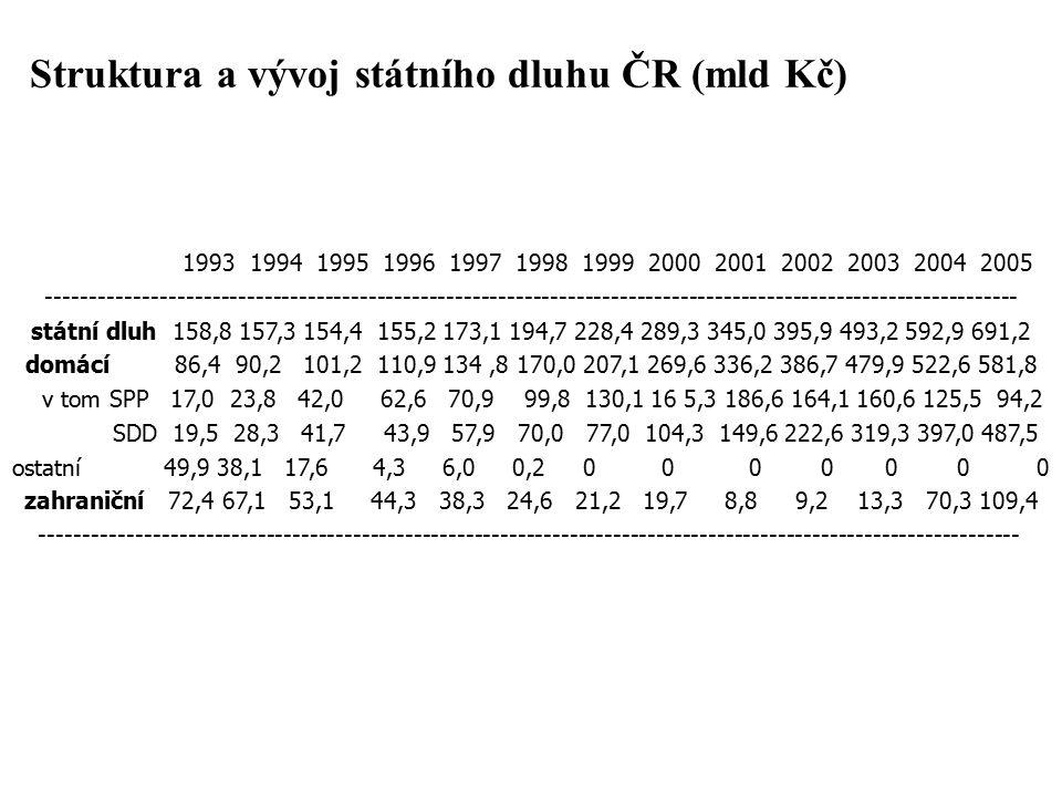 Struktura a vývoj státního dluhu ČR (mld Kč) 1993 1994 1995 1996 1997 1998 1999 2000 2001 2002 2003 2004 2005 ---------------------------------------------------------------------------------------------------------------- státní dluh 158,8 157,3 154,4 155,2 173,1 194,7 228,4 289,3 345,0 395,9 493,2 592,9 691,2 domácí 86,4 90,2 101,2 110,9 134,8 170,0 207,1 269,6 336,2 386,7 479,9 522,6 581,8 v tom SPP 17,0 23,8 42,0 62,6 70,9 99,8 130,1 16 5,3 186,6 164,1 160,6 125,5 94,2 SDD 19,5 28,3 41,7 43,9 57,9 70,0 77,0 104,3 149,6 222,6 319,3 397,0 487,5 ostatní 49,9 38,1 17,6 4,3 6,0 0,2 0 0 0 0 0 0 0 zahraniční 72,4 67,1 53,1 44,3 38,3 24,6 21,2 19,7 8,8 9,2 13,3 70,3 109,4 -----------------------------------------------------------------------------------------------------------------
