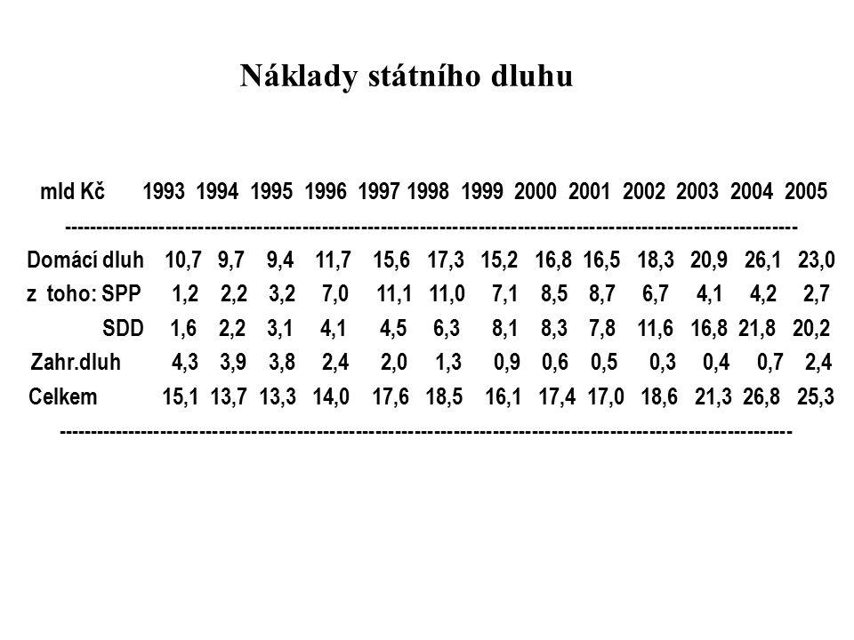 mld Kč 1993 1994 1995 1996 1997 1998 1999 2000 2001 2002 2003 2004 2005 ----------------------------------------------------------------------------------------------------------------- Domácí dluh 10,7 9,7 9,4 11,7 15,6 17,3 15,2 16,8 16,5 18,3 20,9 26,1 23,0 z toho: SPP 1,2 2,2 3,2 7,0 11,1 11,0 7,1 8,5 8,7 6,7 4,1 4,2 2,7 SDD 1,6 2,2 3,1 4,1 4,5 6,3 8,1 8,3 7,8 11,6 16,8 21,8 20,2 Zahr.dluh 4,3 3,9 3,8 2,4 2,0 1,3 0,9 0,6 0,5 0,3 0,4 0,7 2,4 Celkem 15,1 13,7 13,3 14,0 17,6 18,5 16,1 17,4 17,0 18,6 21,3 26,8 25,3 ----------------------------------------------------------------------------------------------------------------- Náklady státního dluhu