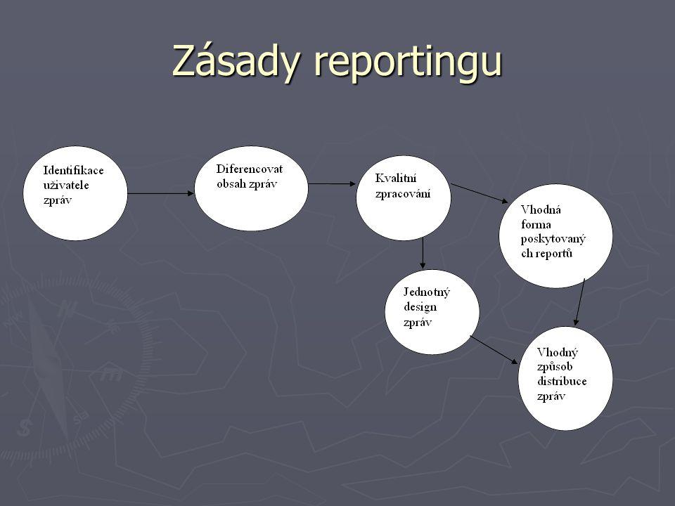 Zásady reportingu