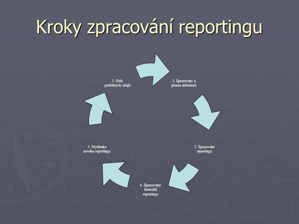 Kroky zpracování reportingu 2. Zpracování a přenos informací 3. Zpracování reportingu 4. Zpracovaný formulář reportingu 5. Myšlenka nového reportingu