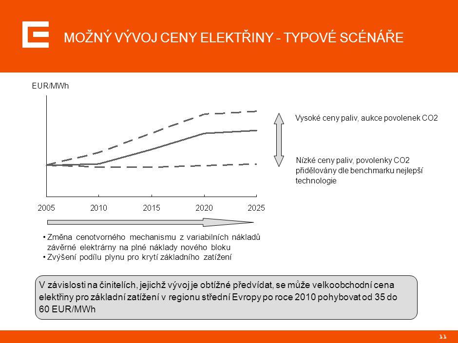 11 Vysoké ceny paliv, aukce povolenek CO2 MOŽNÝ VÝVOJ CENY ELEKTŘINY - TYPOVÉ SCÉNÁŘE V závislosti na činitelích, jejichž vývoj je obtížné předvídat,