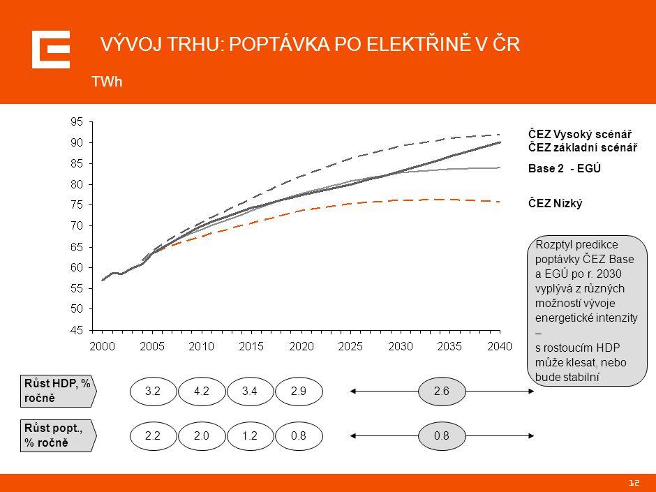 12 VÝVOJ TRHU: POPTÁVKA PO ELEKTŘINĚ V ČR TWh ČEZ Nízký Base 2 - EGÚ ČEZ základní scénář Růst HDP, % ročně Růst popt., % ročně 3.2 2.2 4.2 2.0 3.4 1.2