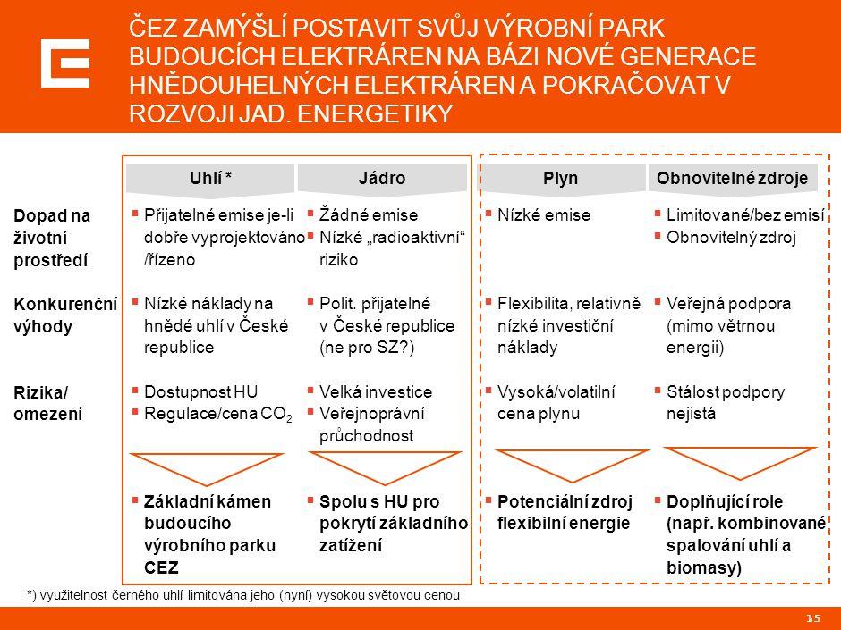"""15  Žádné emise  Nízké """"radioaktivní"""" riziko  Polit. přijatelné v České republice (ne pro SZ?)  Velká investice  Veřejnoprávní průchodnost  Spol"""