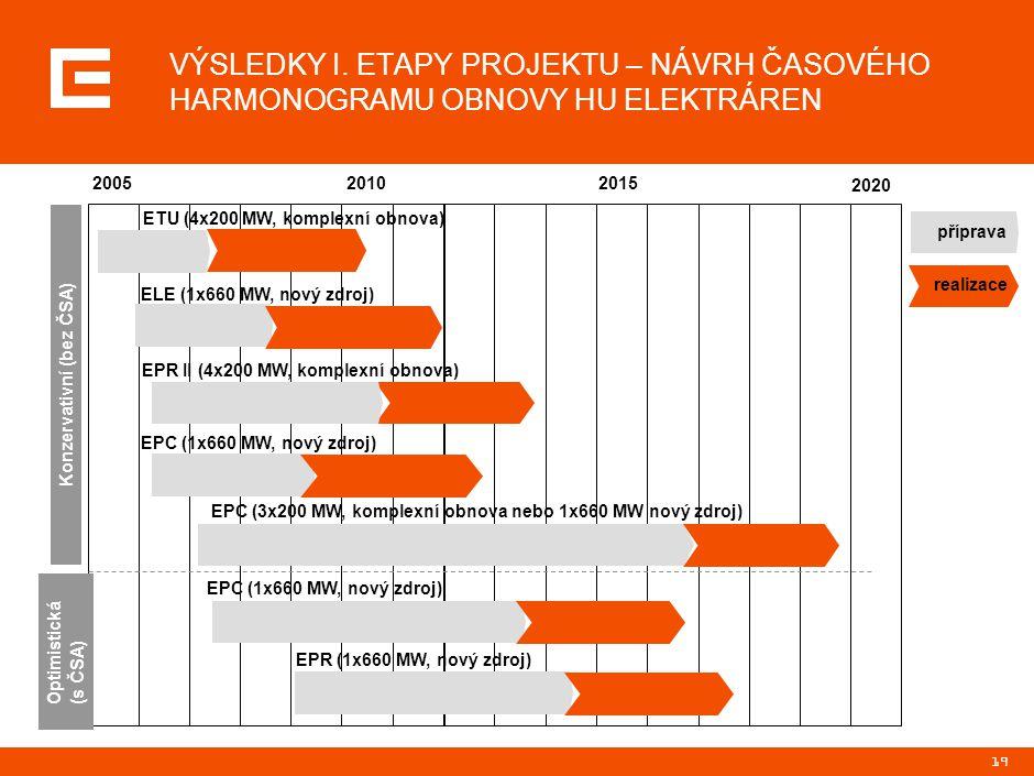 19 VÝSLEDKY I. ETAPY PROJEKTU – NÁVRH ČASOVÉHO HARMONOGRAMU OBNOVY HU ELEKTRÁREN 200520102015 2020 Konzervativní (bez ČSA) Optimistická (s ČSA) ETU (4