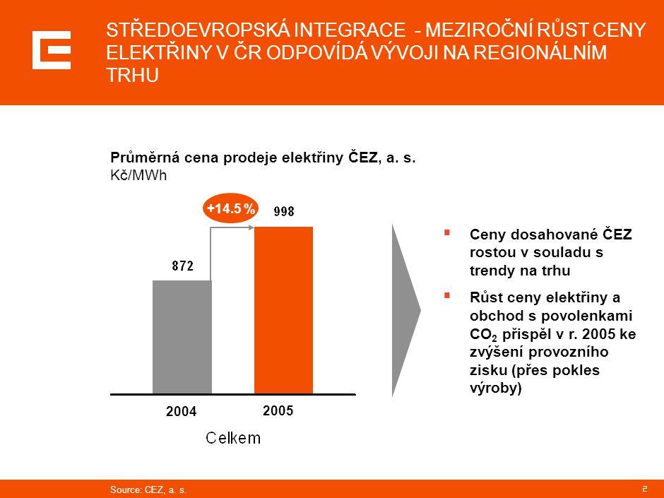 3 CENA ELEKTŘINY NA ČESKÉM VELKOOBCHODNÍM TRHU NA ROK 2006 JE O 26% NIŽŠÍ NEŽ V REGIONU, ROZDÍL PROTI NĚMECKÉMU VÝHLEDU NA ROK 2007 JE AŽ 60% Česká republika 2006 35,9 EUR/MWh (kurs 29 Kč/EUR) Velkoobchodní cena elektřiny (zákl.